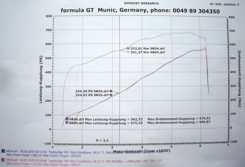 I measured stock Vortech v3 boost at at 7 48 psi?!?